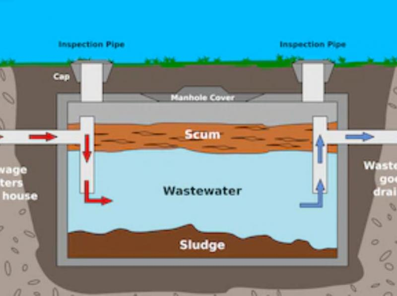 How Septic Tanks Work And When To Empty Them Manual Guide