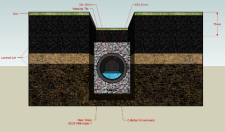 French Drain Structure